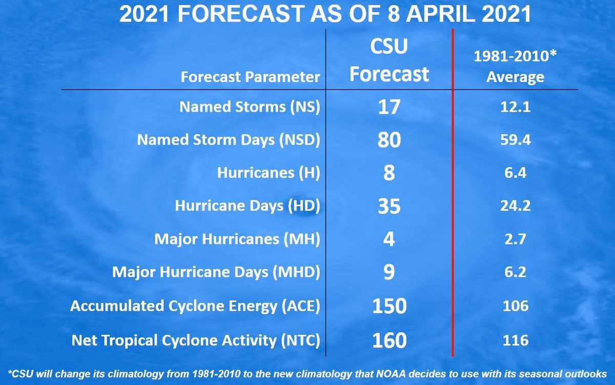 2021-hurricane-forecast