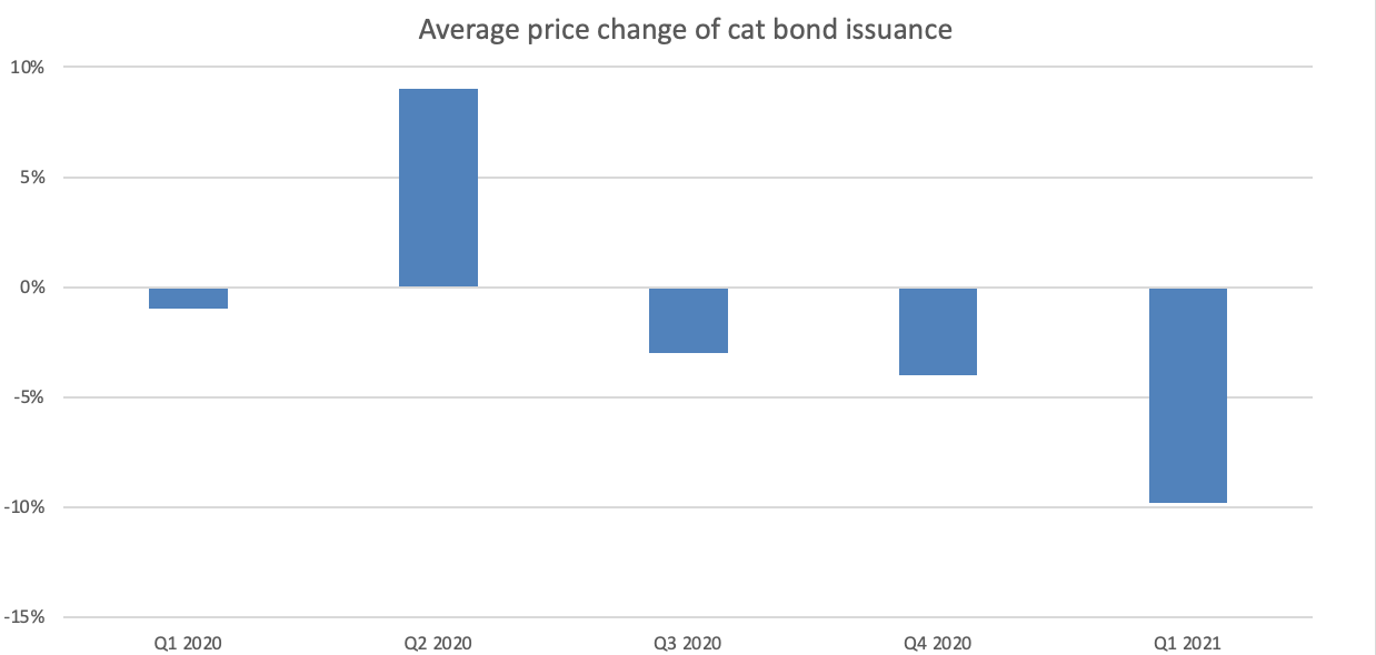 Avg-price-change-of-cat-bond-issuance