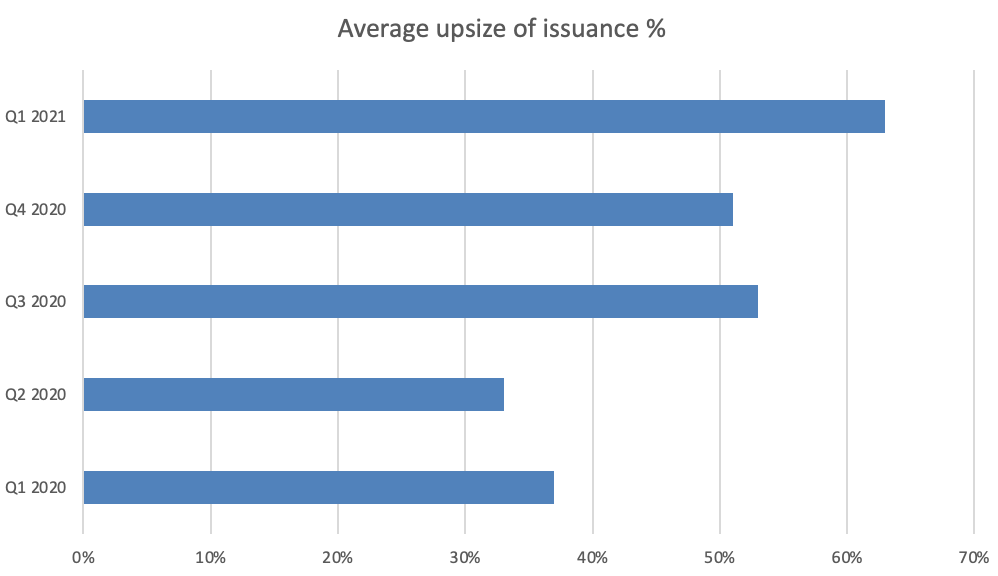 avg-upsize-of-issuance
