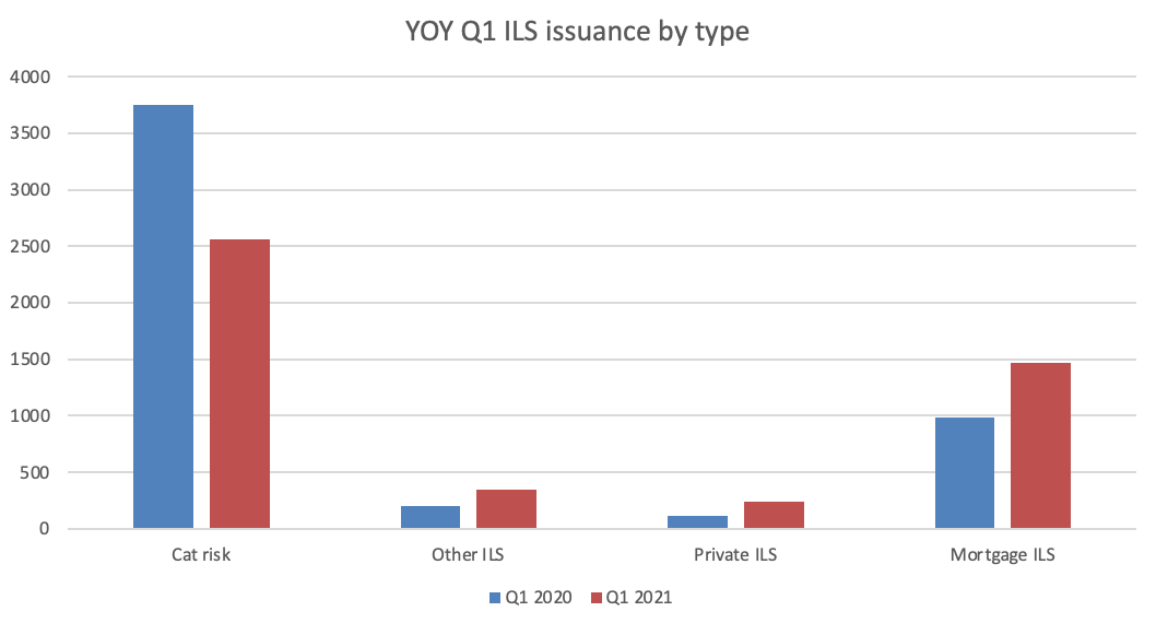yoy-q1-ils-issuance-by-type