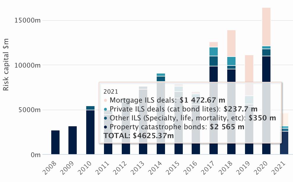 Cat bond ILS issuance Q1 2021