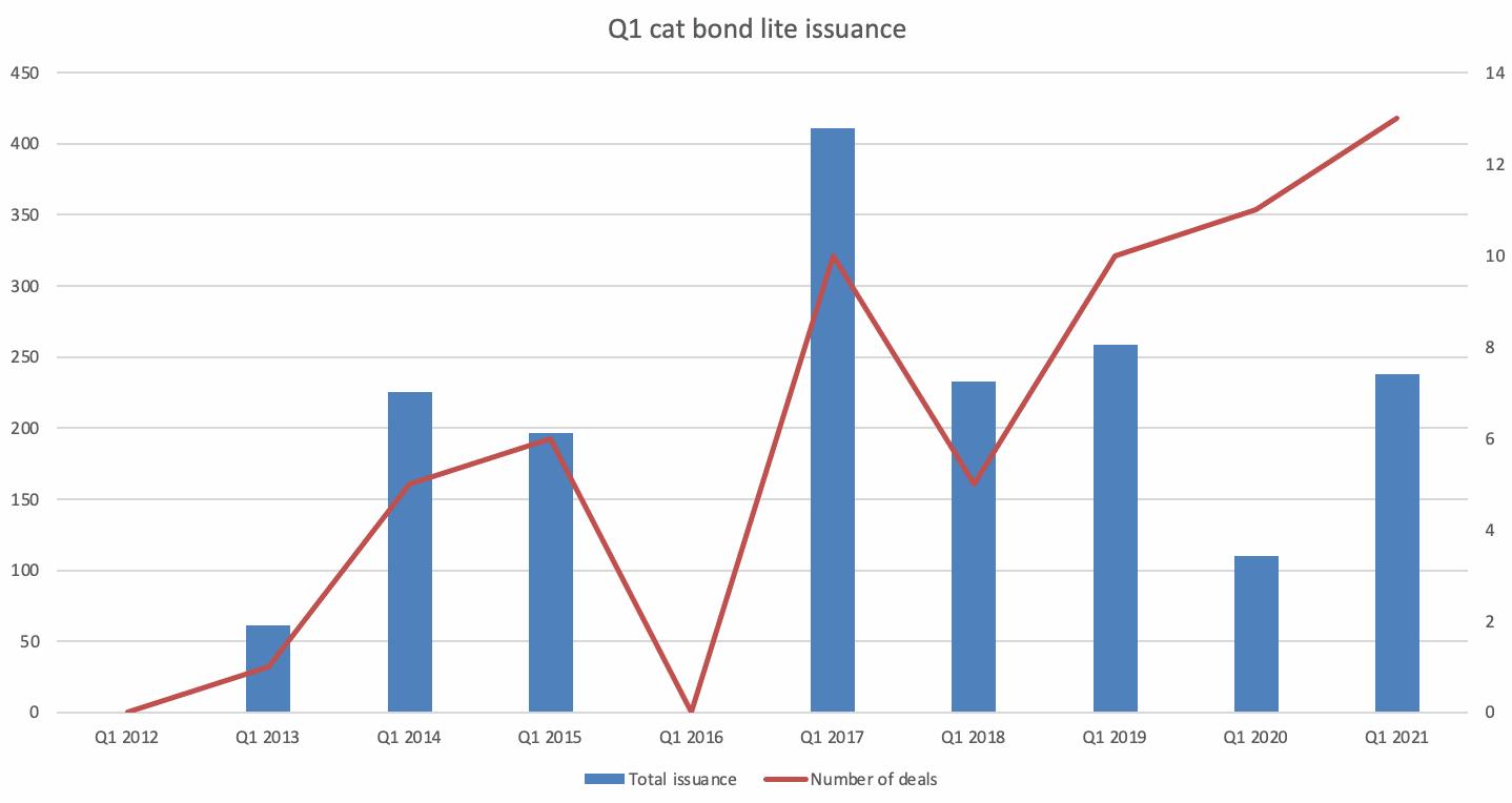 cat-bond-lite-private-issuance-2021