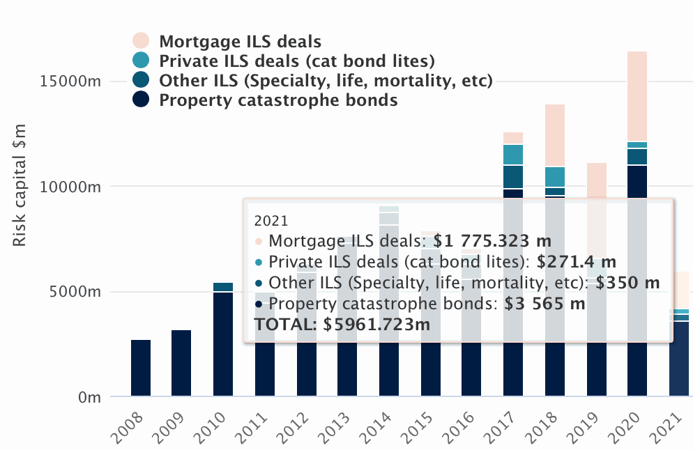 catastrophe-bond-issuance-2021