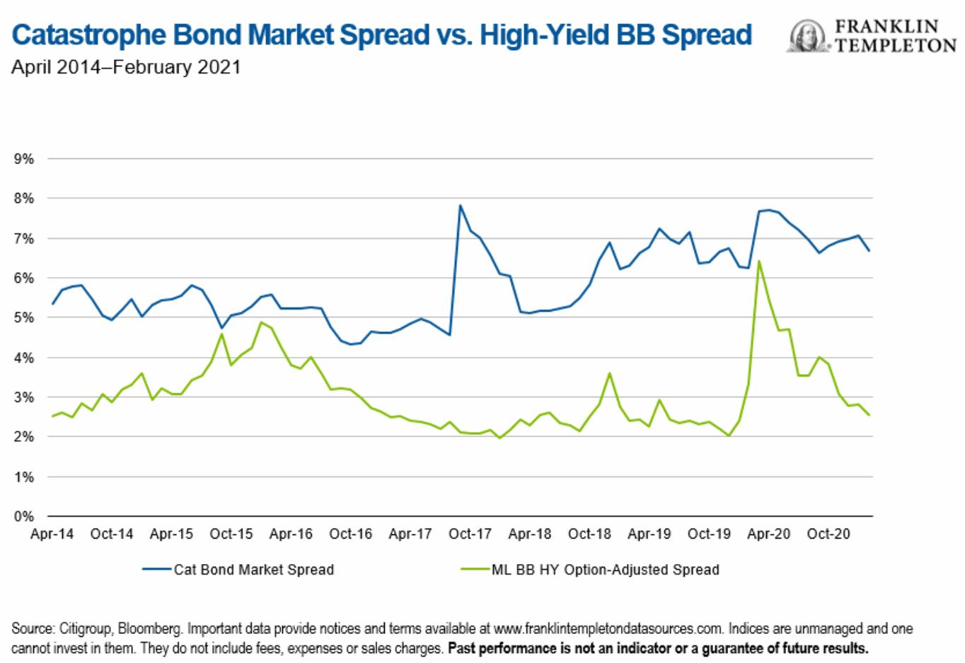 Catastrophe bond spreads vs high yield corporate bonds