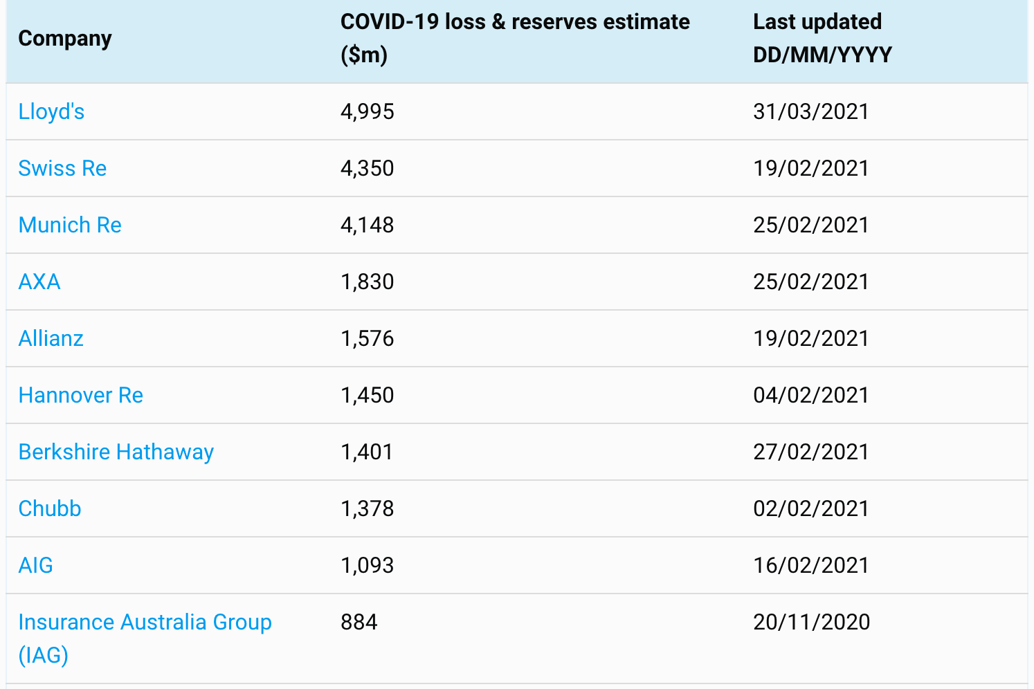 COVID insurance reinsurance market losses