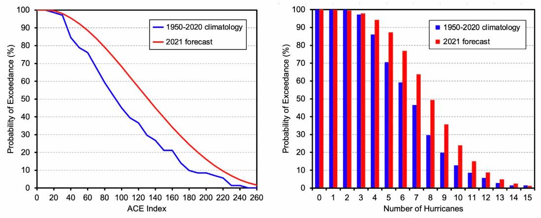 hurricane-probability-exceedance-2021