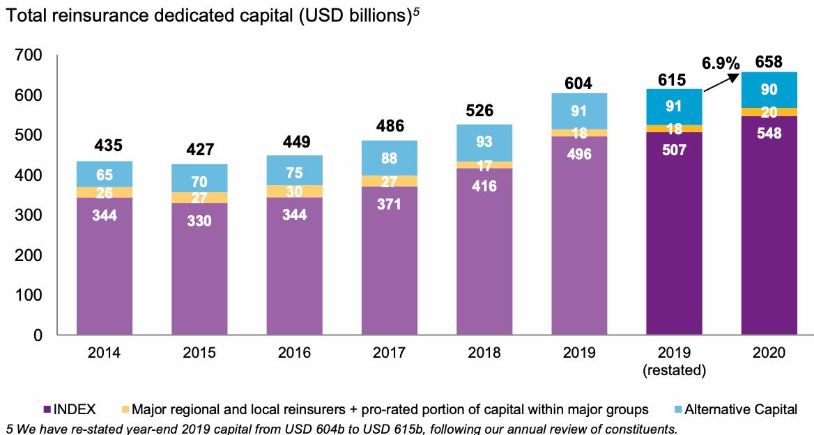 reinsurance-capital-2020-traditional-alternative