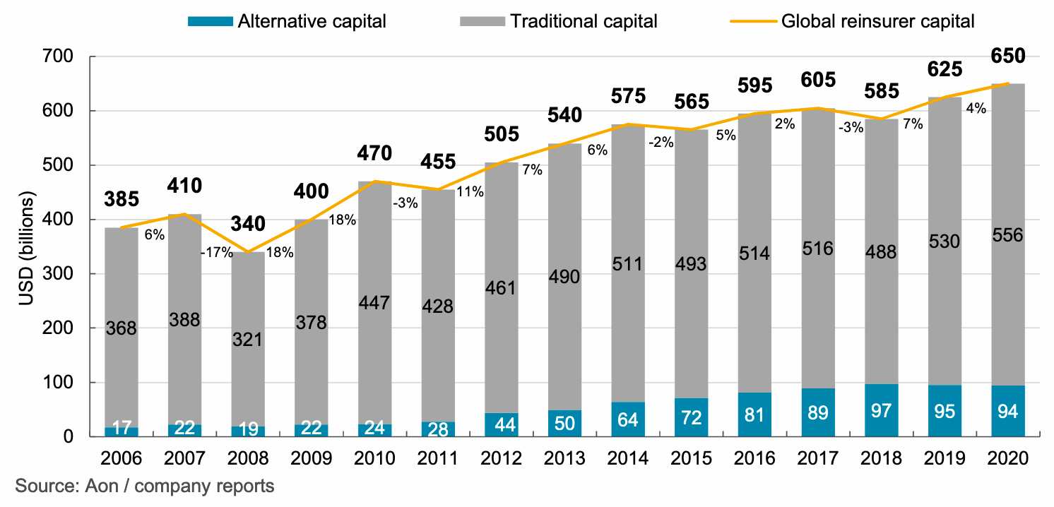 reinsurance-capital-traditional-alternative-ils-2020-aon