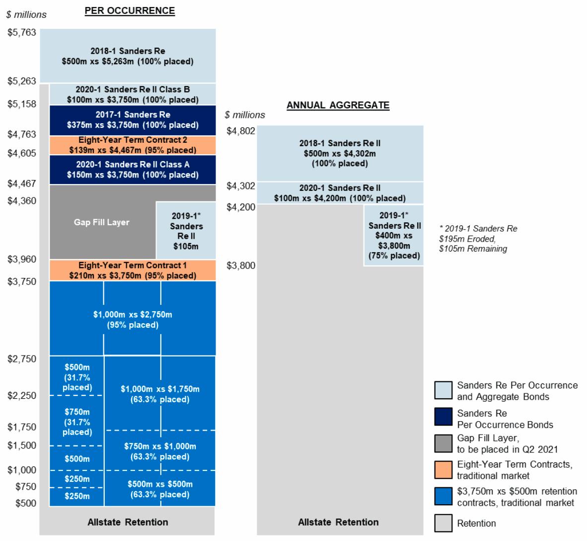 allstate-reinsurance-2021