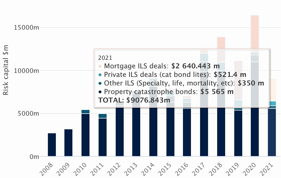 catastrophe-bond-ils-issuance-2021-cat-bonds