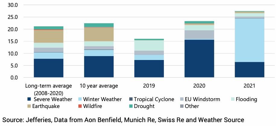catastrophe-weather-losses-2021-april