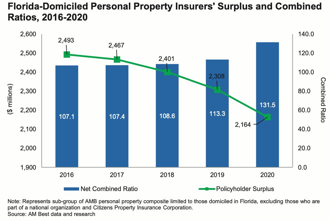 florida-insurer-surplus-combined-ratio