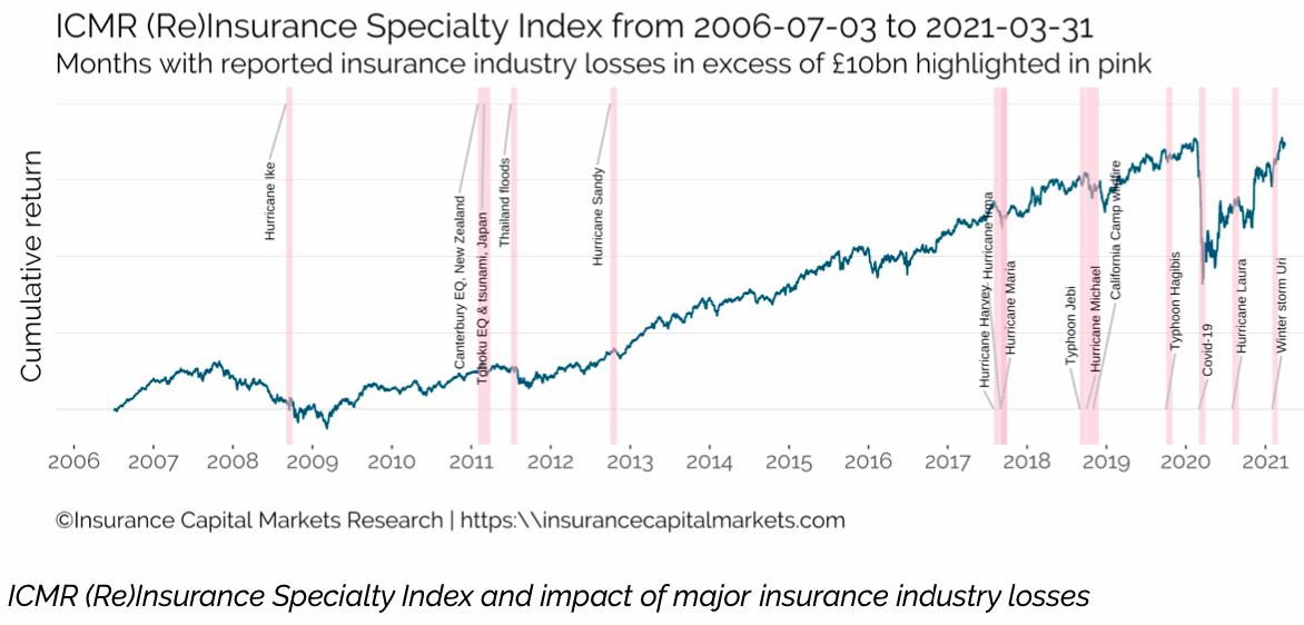 icmr-insurance-reinsurance-index-risx