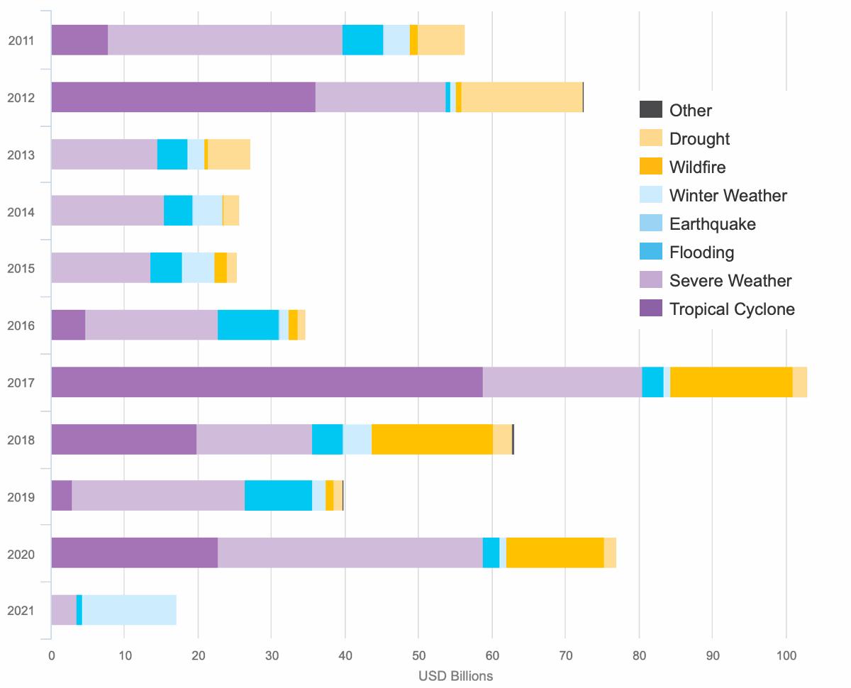 us-insured-losses-2021-2