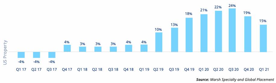 us-property-insurance-rates-q1-2021