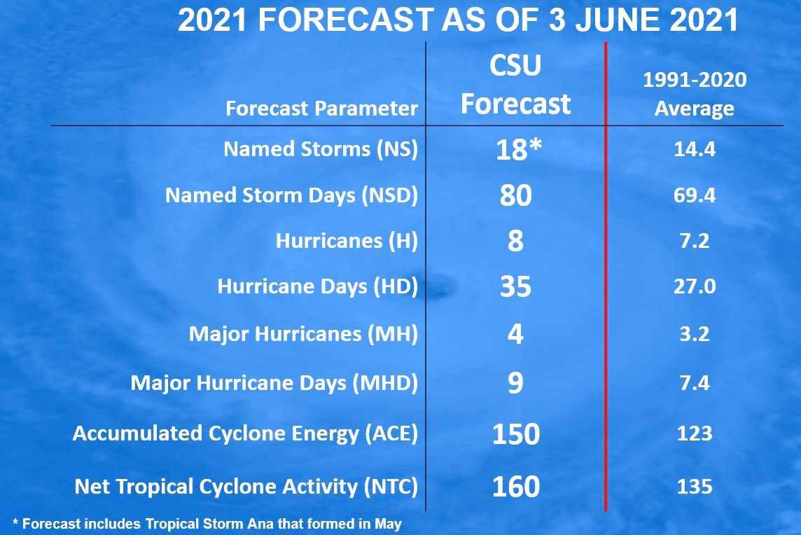 2021-hurricane-foreecast-csu