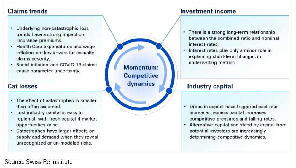 insurance-reinsurance-hard-cycle-market