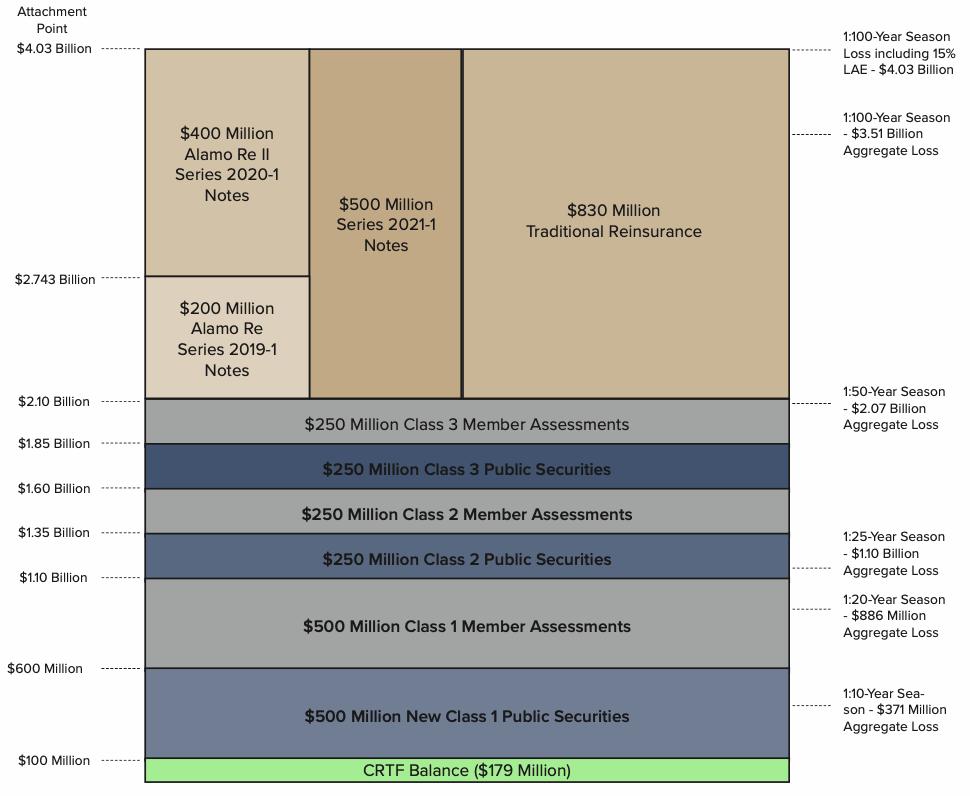 twia-2021-reinsurance-cat-bonds