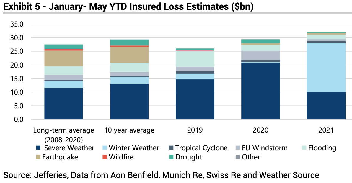 ytd-insured-catastrophe-weather-losses