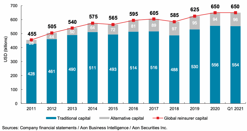 alternative-ils-reinsurance-capital-growth