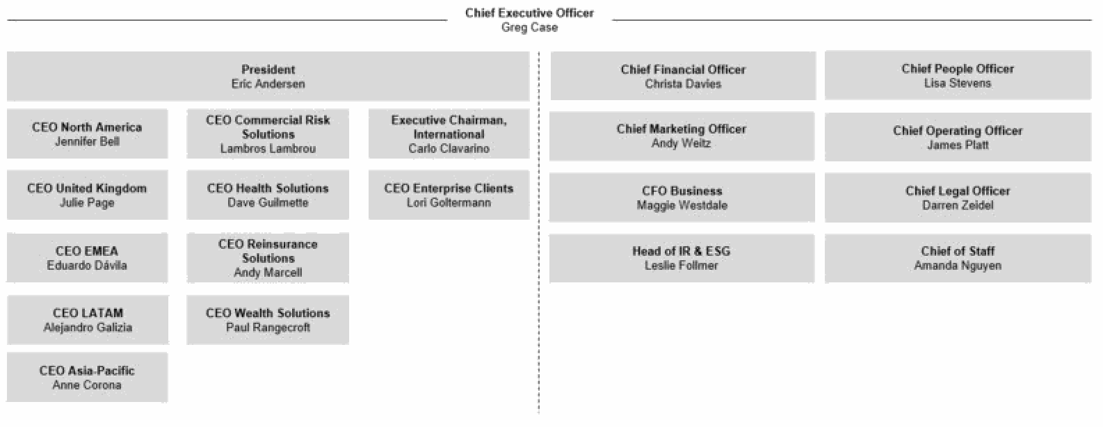 Aon executive team organisation chart
