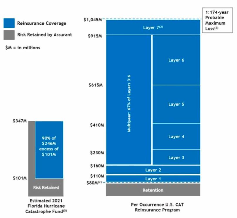 assurant-2021-catastrophe-reinsurance