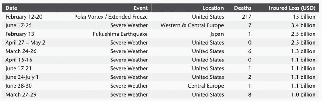 billion-dollar-insured-disaster-events-h1-2021