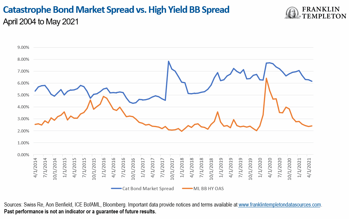 catastrophe-bond-high-yield-credit