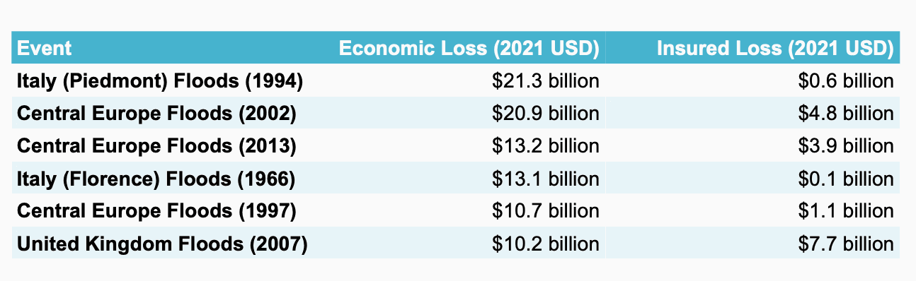 european-flood-insurance-market-losses
