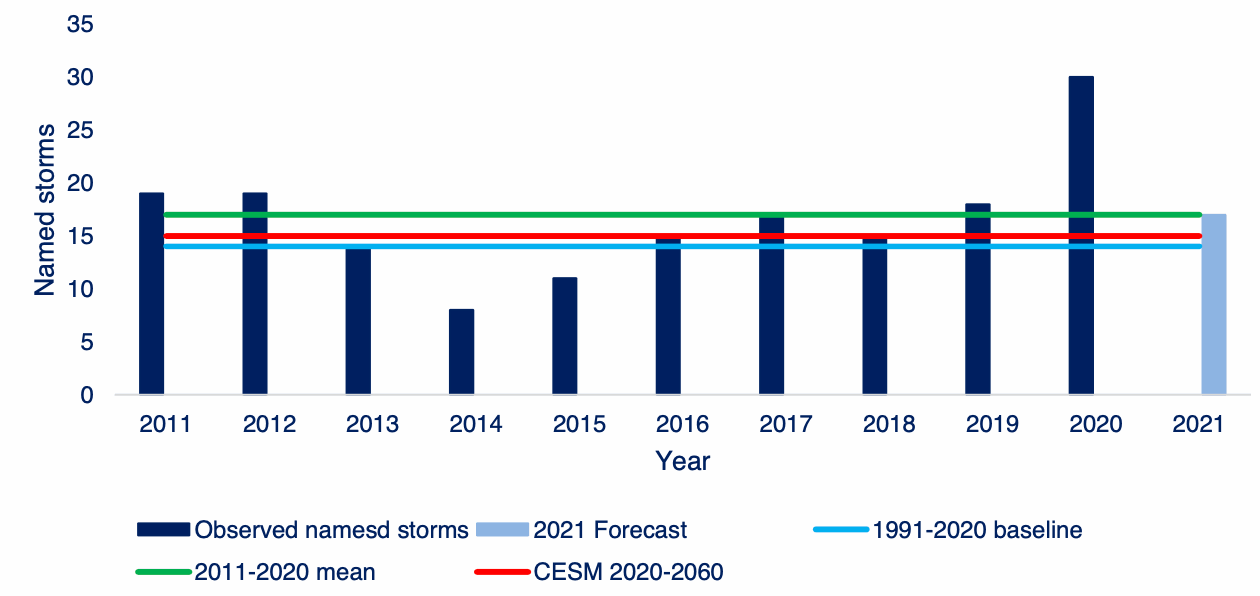 hurricane-forecasts-climate-change
