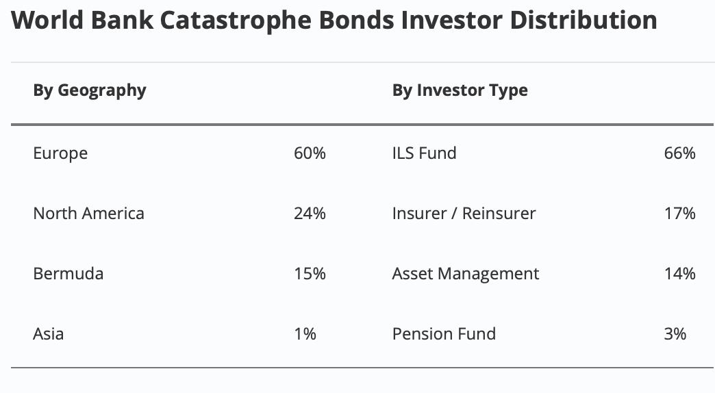 jamaica-world-bank-catastrophe-bond-investors