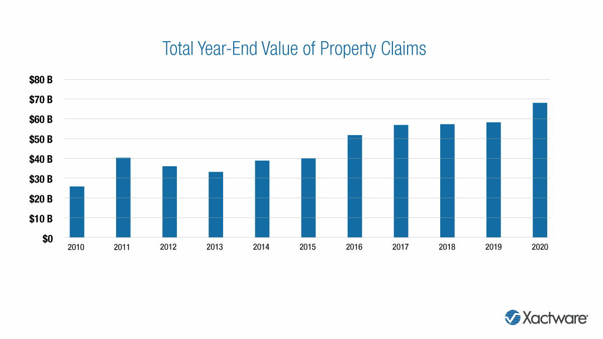 us-property-insurance-claims-2020
