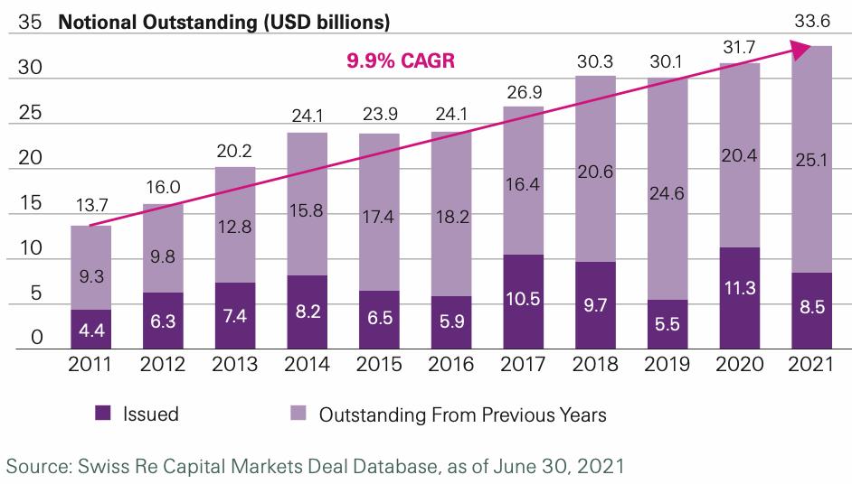 cat-bond-market-growth