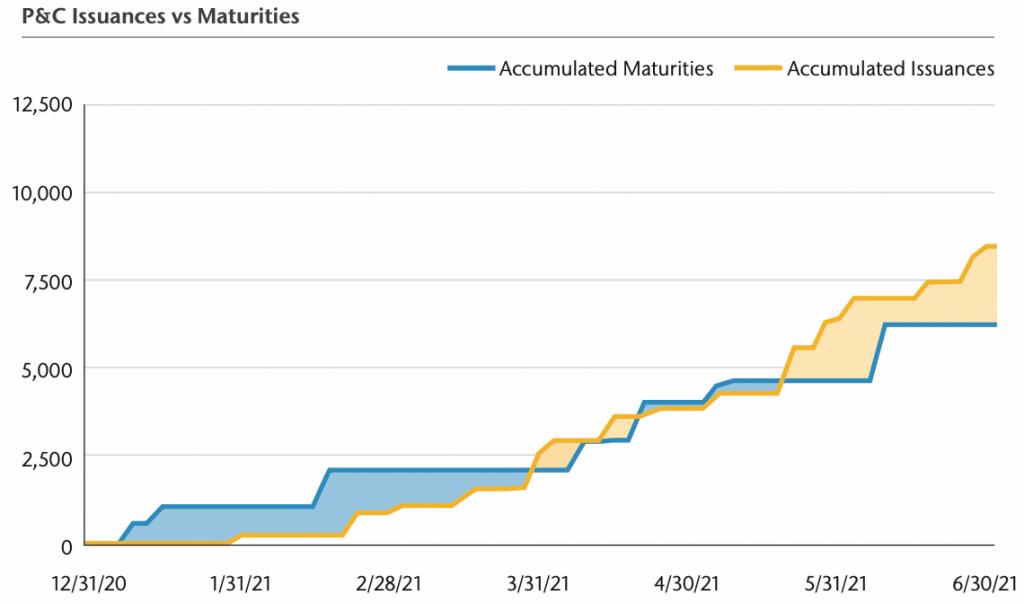 catastrophe-bonds-issuance-maturity-2021