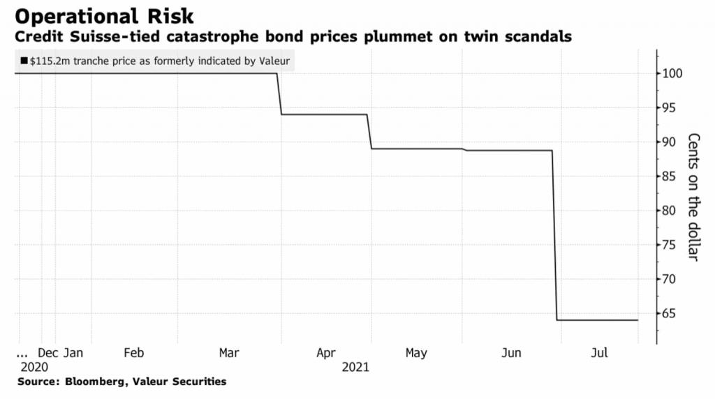 credit-suisse-operational-risk-cat-bond