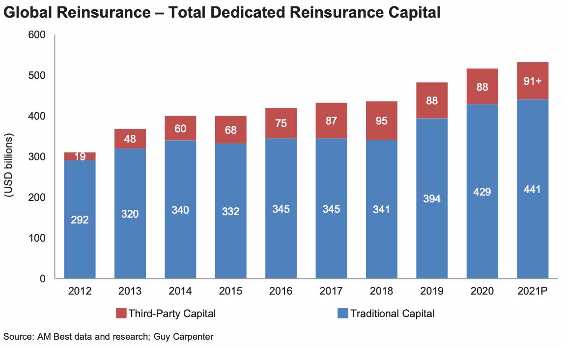 global-dedicated-reinsurance-capital-2021