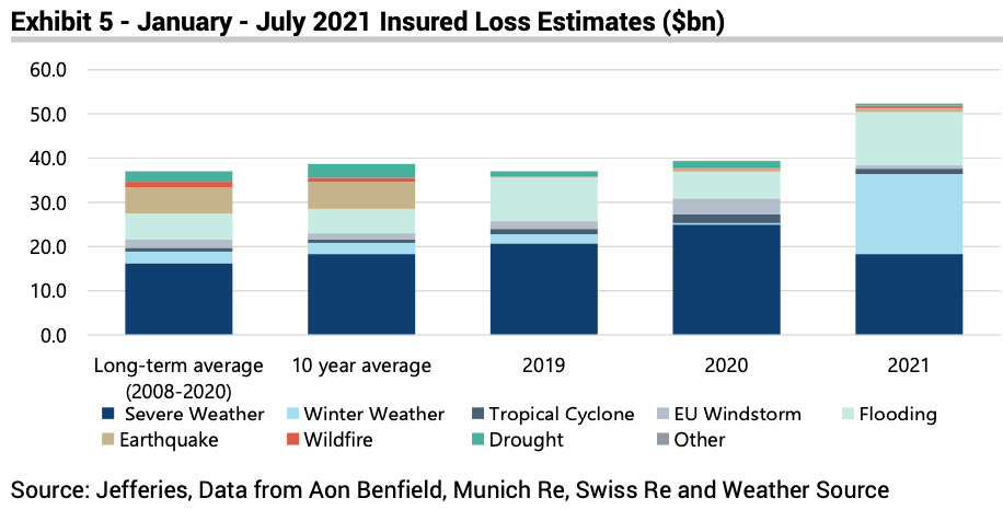 insured-catastrophe-losses-2021