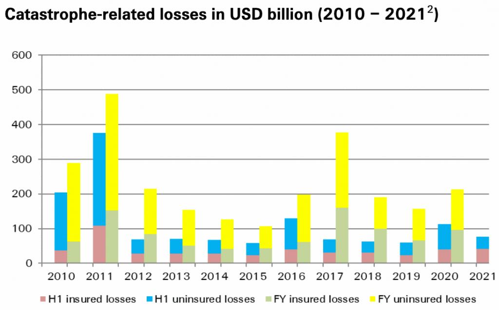insured-catastrophe-losses-h1-2021