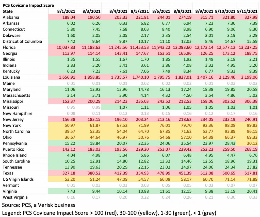 pcs-covicane-impact-score-table