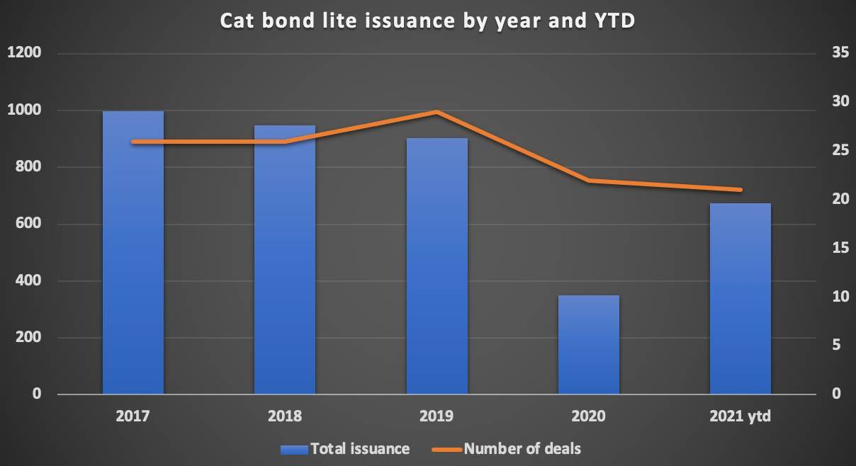 private-cat-bond-lite-issuance-year