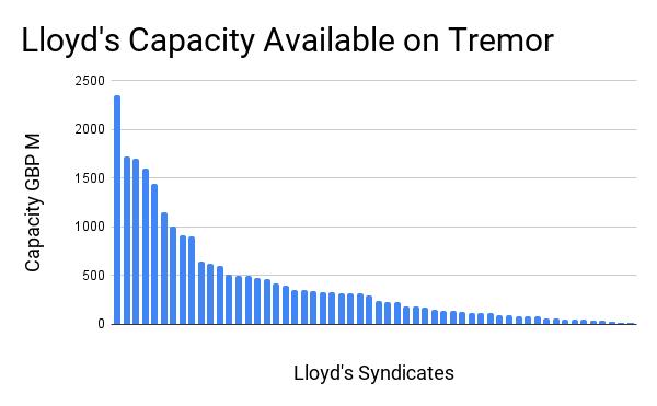 Lloyd's Capacity Available on Tremor
