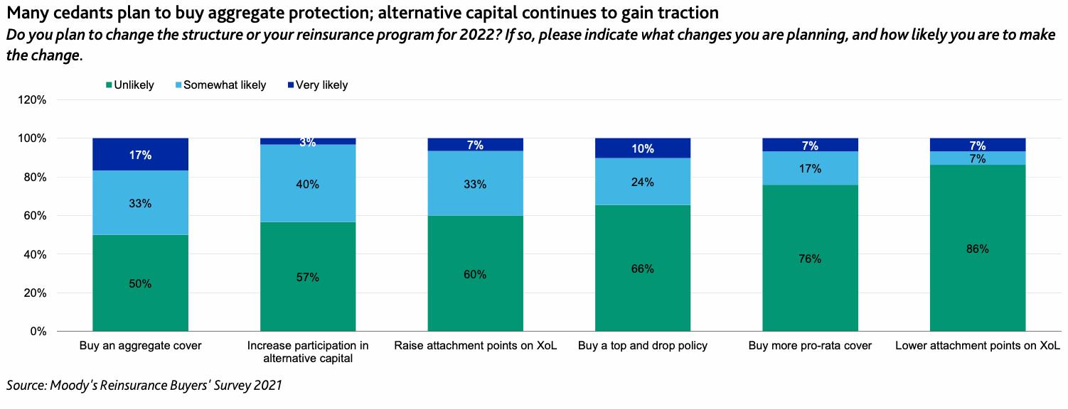 alternative-reinsurance-capital-ils-2022