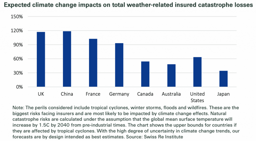 climate-risk-insured-catastrophe-losses