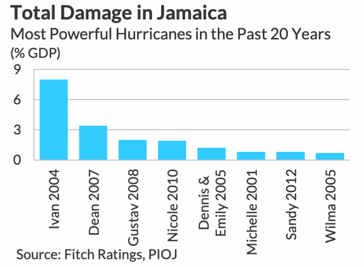 hurricane-damage-jamaica