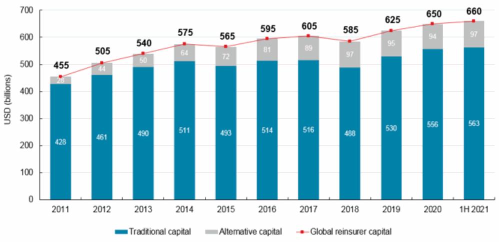 ils-capital-alternative-reinsurance-aon-h1-2021