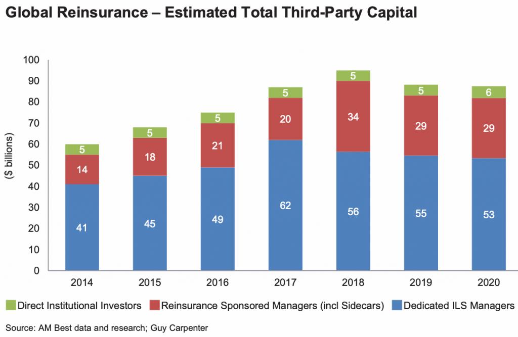 ils-fund-reinsurer-capital-third-party