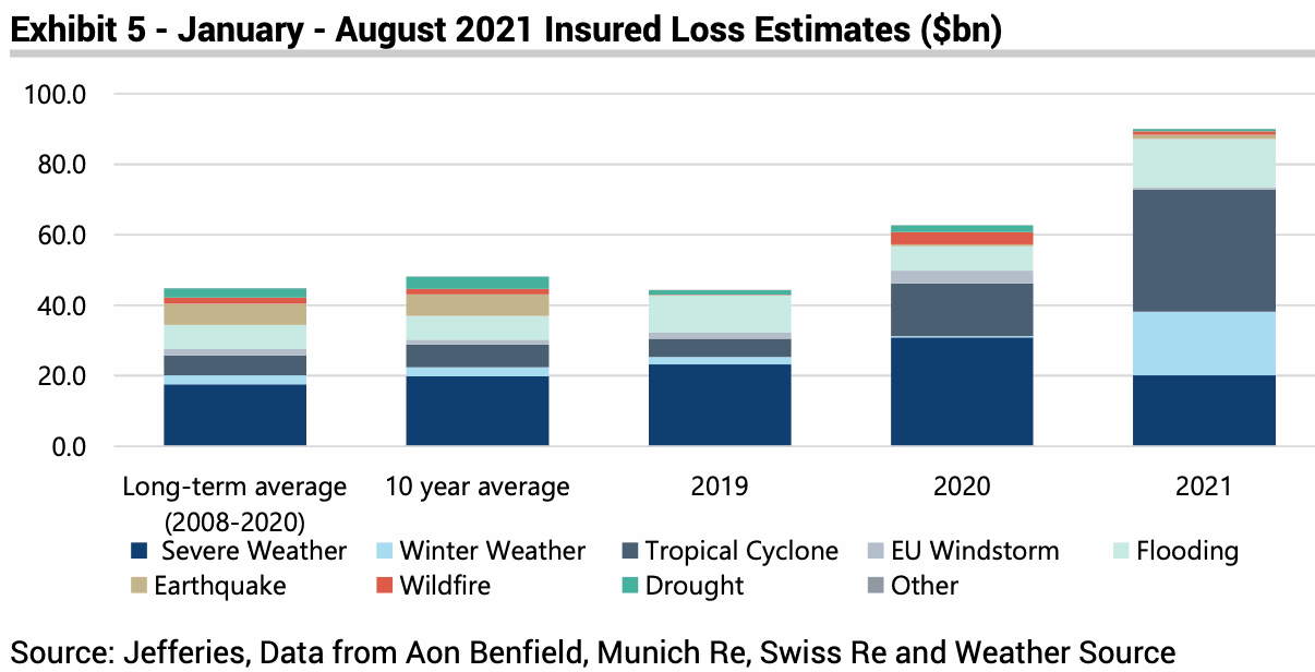 insured-catastrophe-losses-2021-to-august