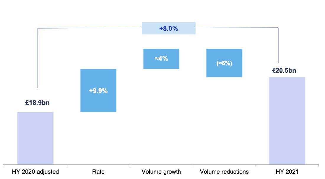 lloyds-growth-insurance-reinsurance