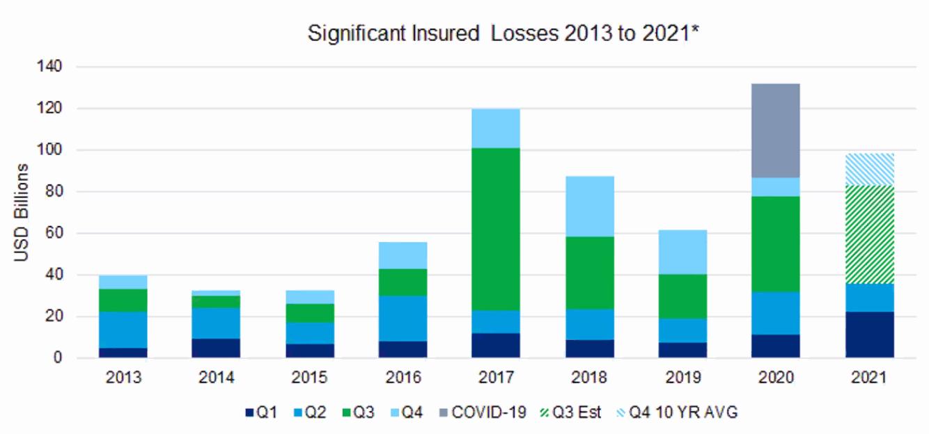 major-insured-losses-2021