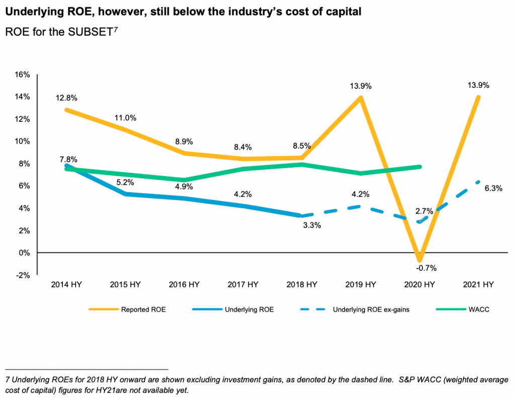 reinsurance-return-equity-roe-2021